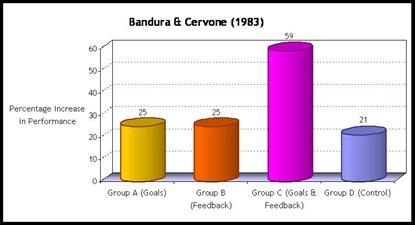 Bandura&Cervone