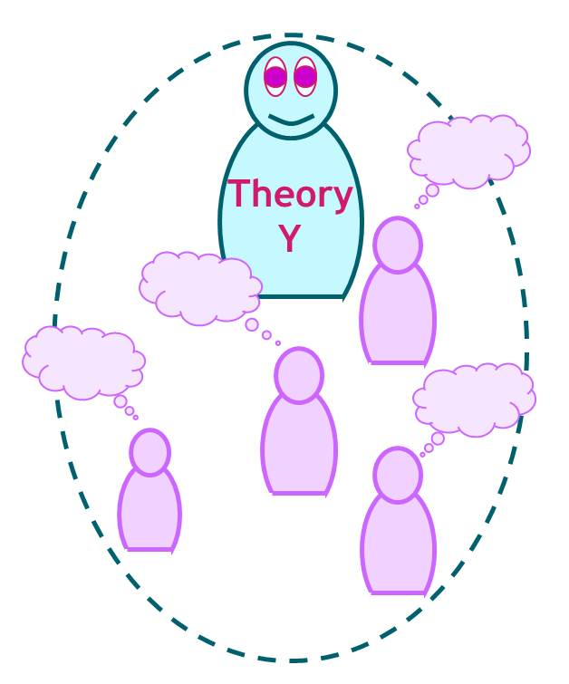 theory x theory y theory z