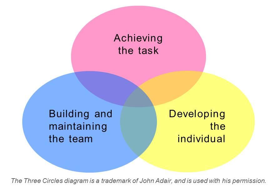 John Adair's Three Circles Diagram