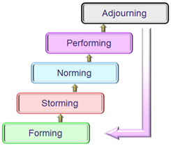 The Tuckman Group Development Lifecycle model: forming, storming, norming, performing and adjourning