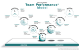 The Drexler/Sibbet Team Performance Model