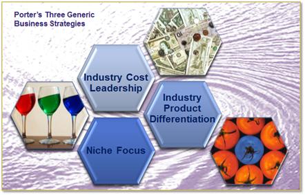 Porter's Three Generic Business Strategies