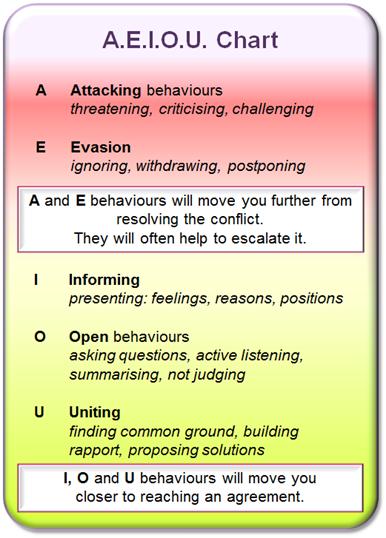 AEIOU Conflict Management Chart - Ellen Raider
