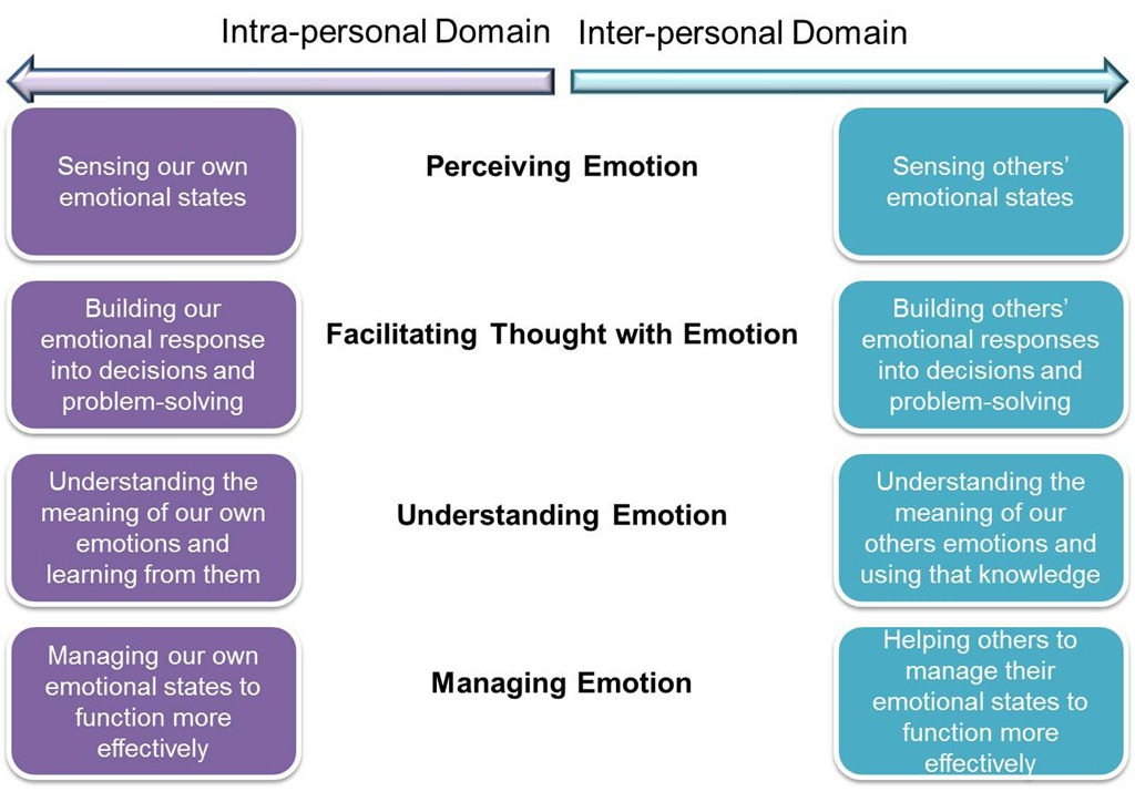 effectively stating emotions