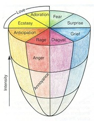 Plutchik's Multi-dimensional Model of Emotions, reproduced as Fig 12.1 in Psychology (Bernstein, Roy, Srull, Wickens)