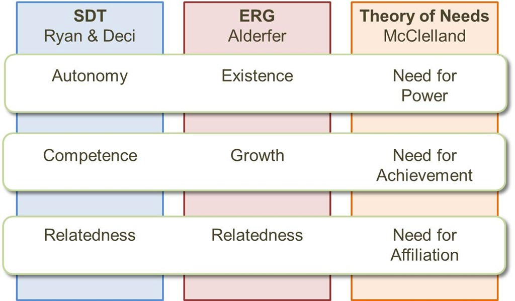 erg needs theory