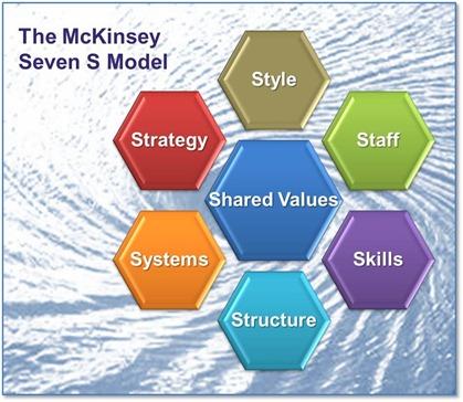 McKinsey7S