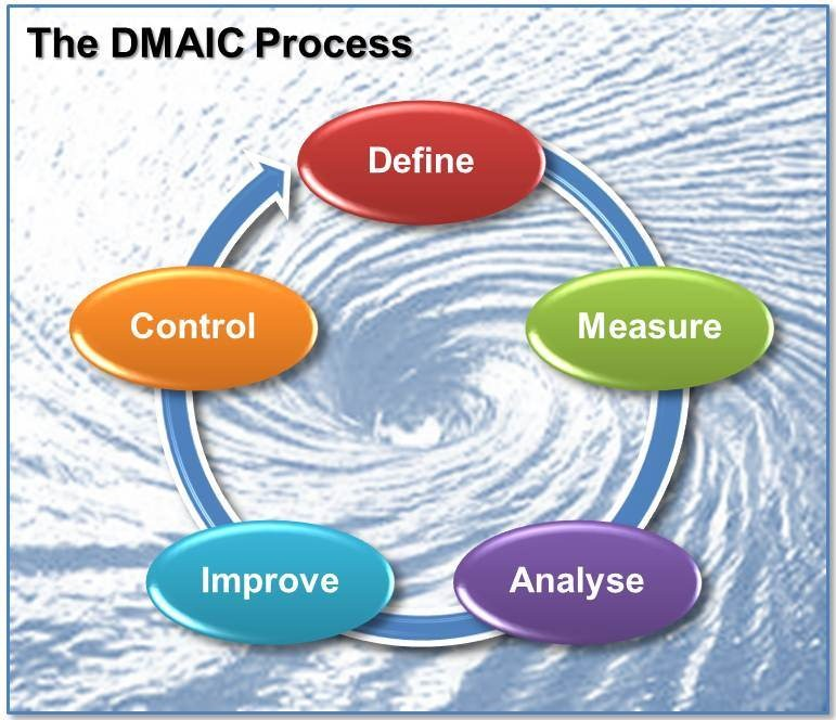 Dmaic archives management pocketbooks dmaic ccuart Image collections