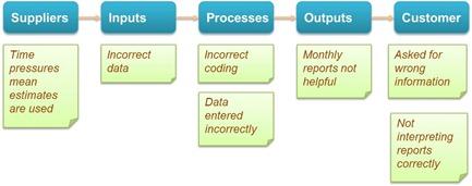 SIPOC Chart