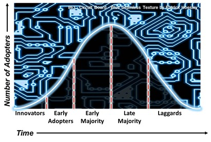 Technology Adoption Model