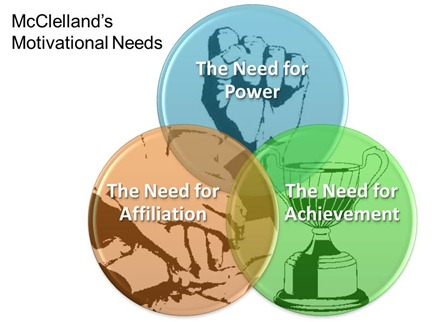 David McClelland's Motivational Needs