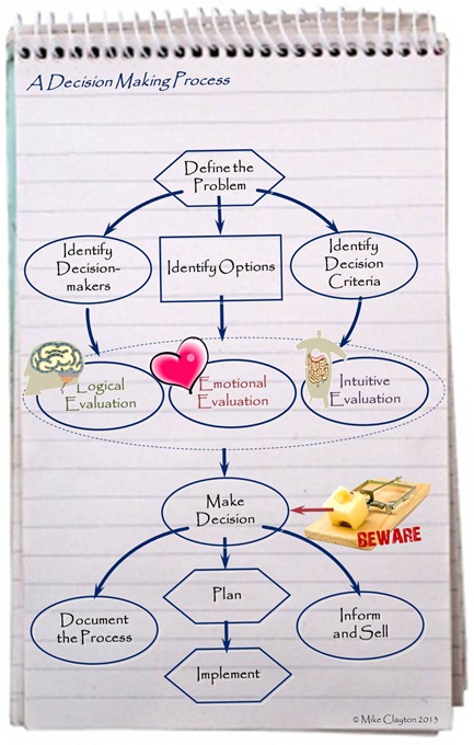Structured Decision Process