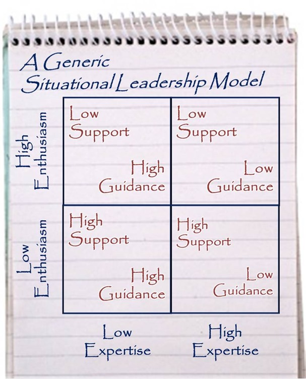 situational leadership archives management pocketbooks generic situational leadership model