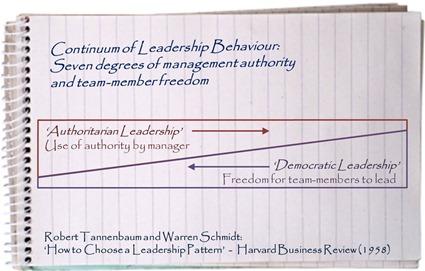Tannenbaum & Schmidt - Leadership Continuum