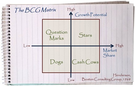 The Boston Consulting Group (BCG) Business Strategy Matrix