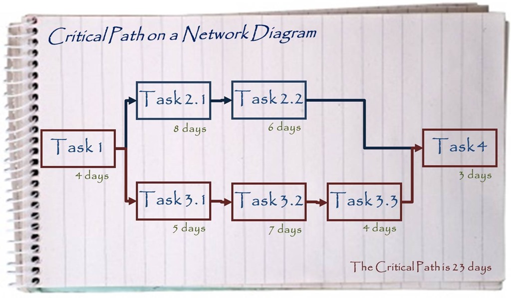 Network chart archives management pocketbooks critical path on a network diagram ccuart Gallery