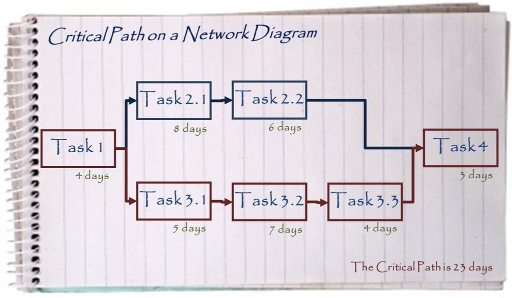 Network Chart Archives Management Pocketbooks