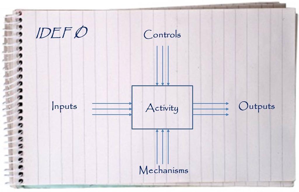 Integration DEFinition For Function Modeling IDEF0 Archives