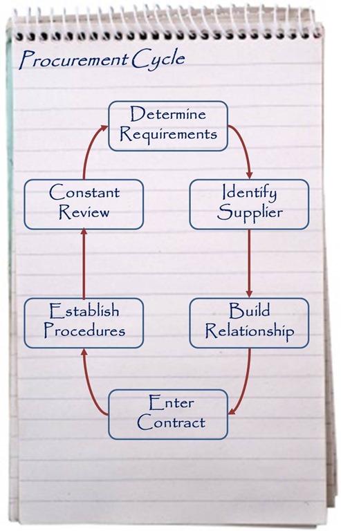 Procurement-Process jpg - Management Pocketbooks