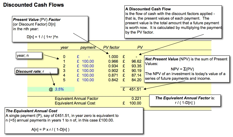 Discounted Cash Flow - Net Present Value