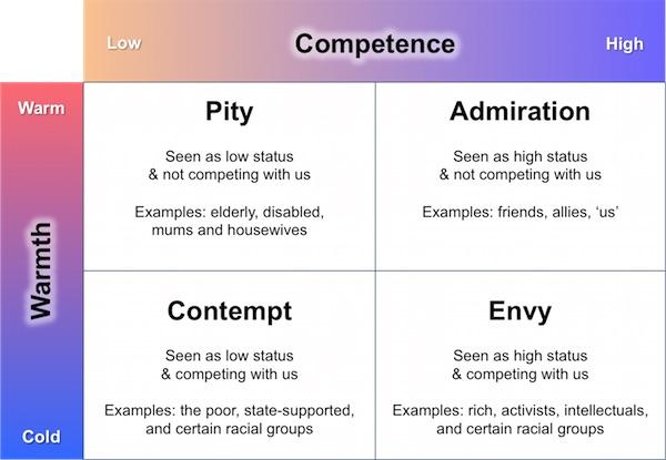Warmth-Competence Cuddy, Fiske, Glick