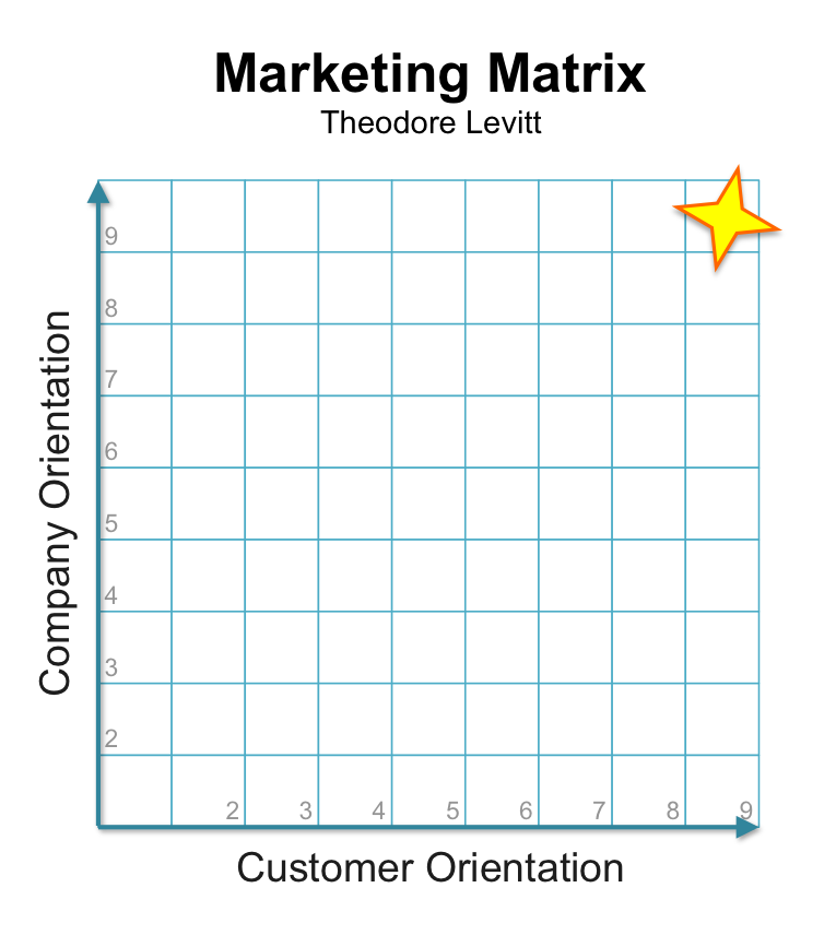 Theodore Levitt: Marketing Matrix