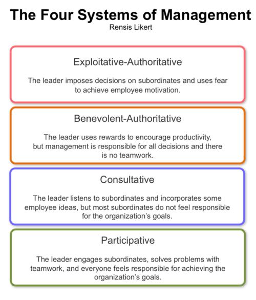 likert system of management leadership