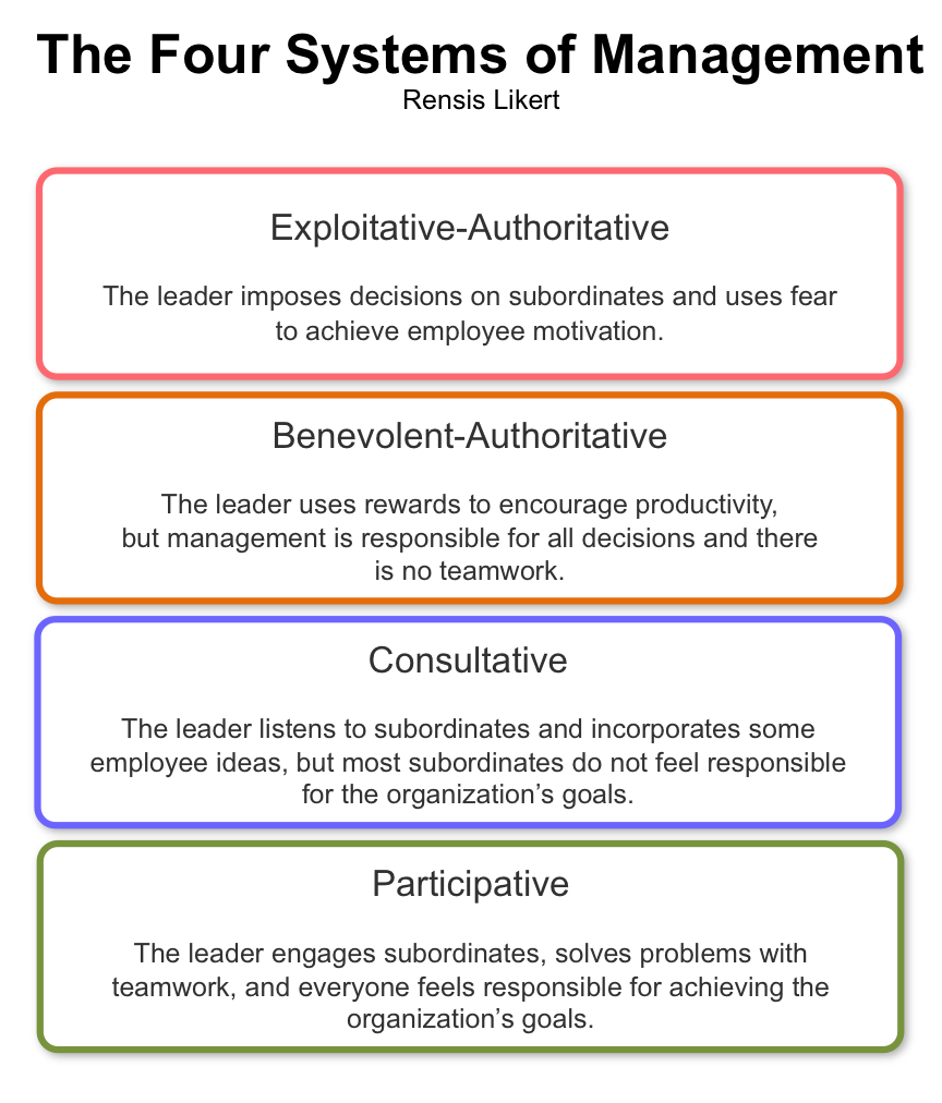 Rensis Likert - the Four Systems of Management