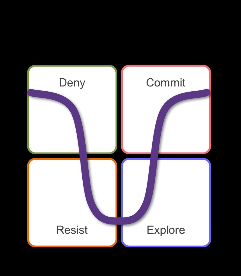 Scott & Jaffe Change Grid