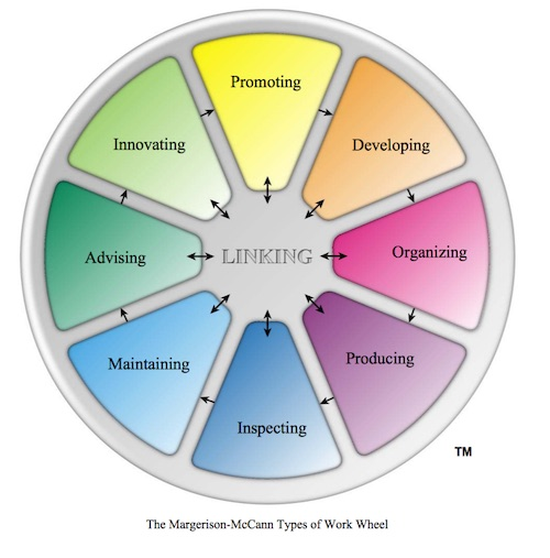 Margerison-McCann Types of Work Wheel