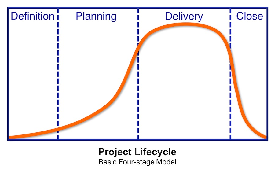Project Management - Project Lifecycle