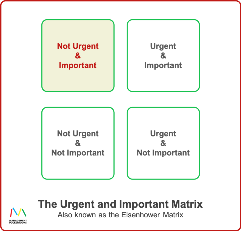 Urgent and Important Matrix - aka Eisenhower Matrix