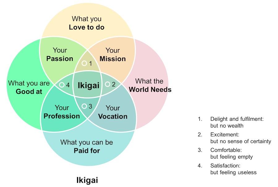 Ikigai - four circles model