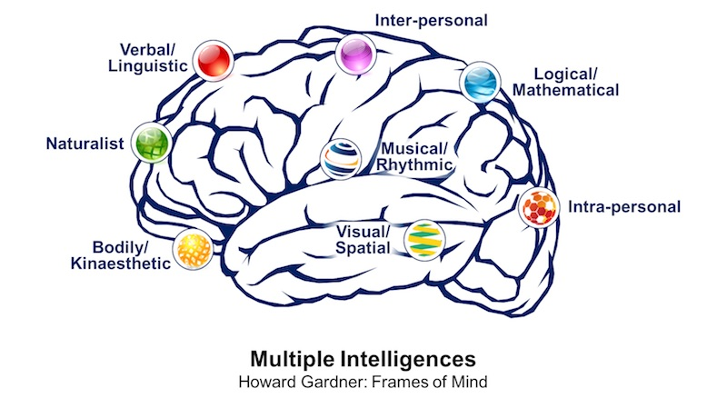 Multiple Intelligences | Howard Gardner