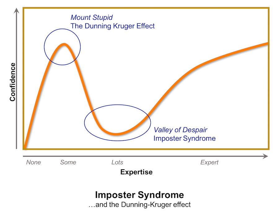 Imposter Syndrome and the Dunning-Kruger Effect