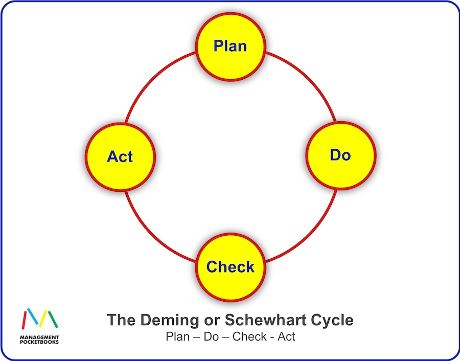 Deming - Schewhart Cycle - PDCA