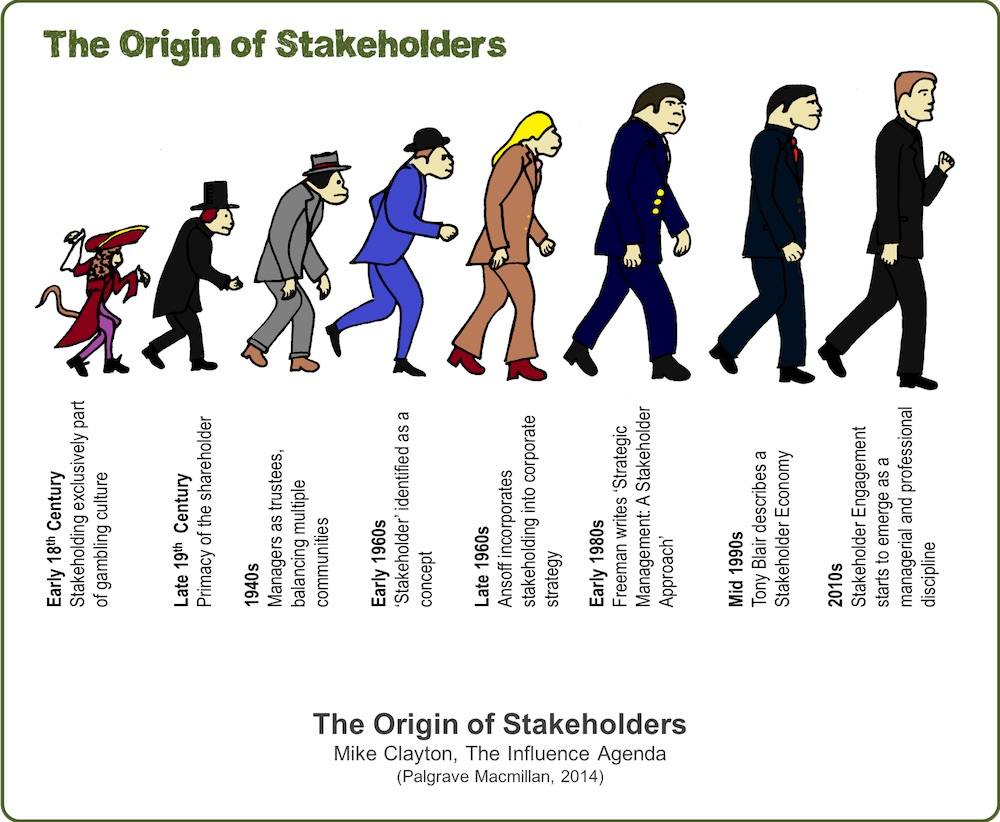 The Origin of Stakeholders