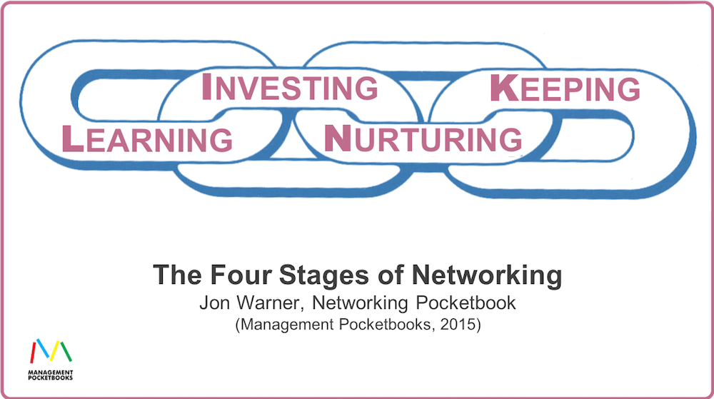 LINK Model of Networking