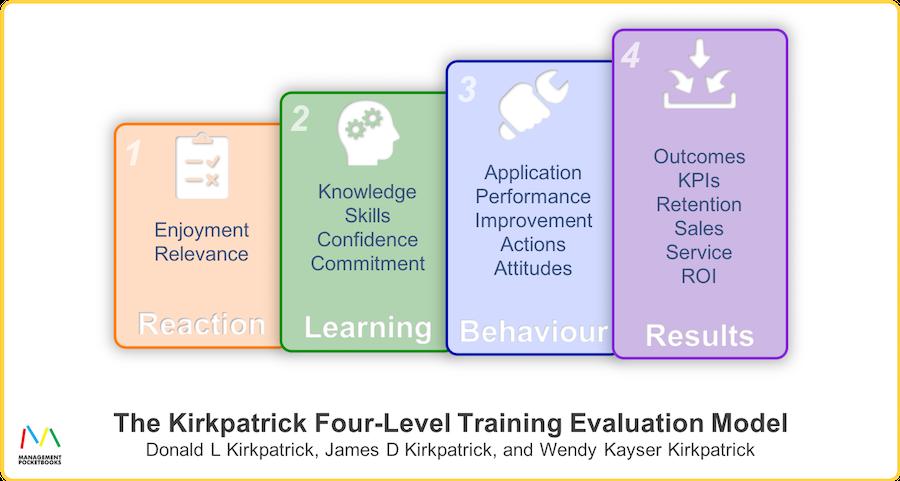 The Kirkpatrick Four-Level Training Evaluation Model