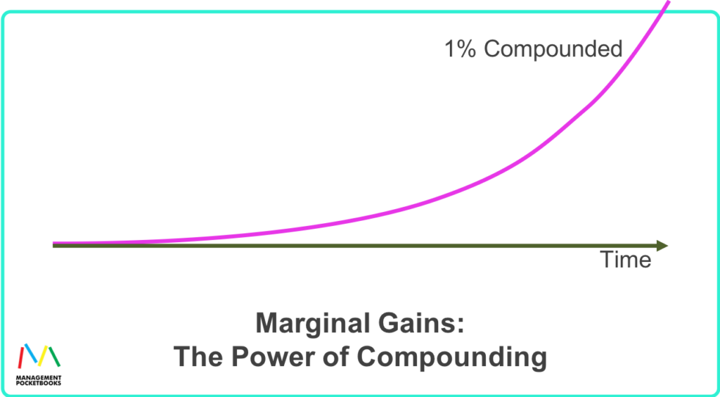 Marginal Gains - The Power of Compounding
