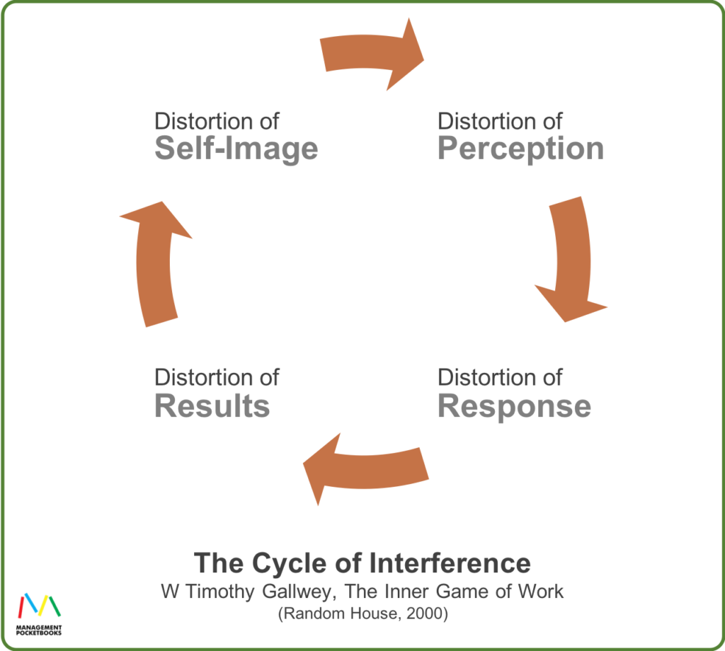 The Inner Game - The Cycle of Interference