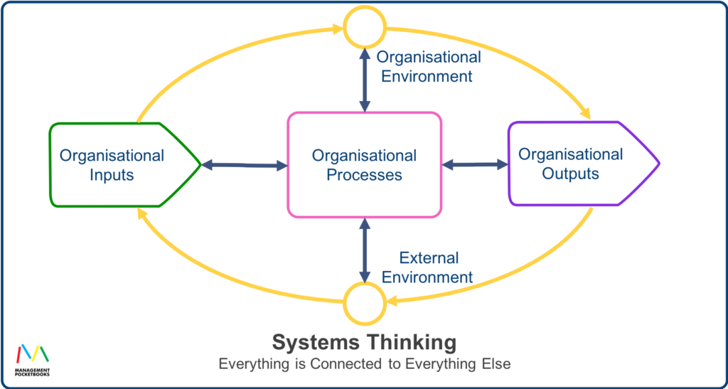 Systems Thinking - Everything is Connected to Everything Else