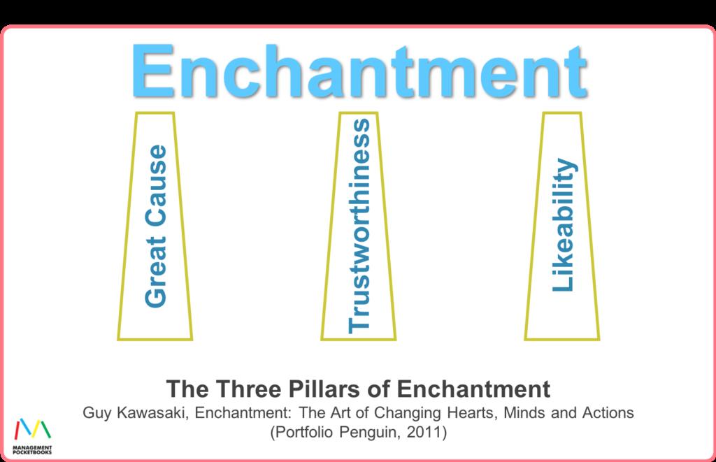 The Three Pillars of Enchantment