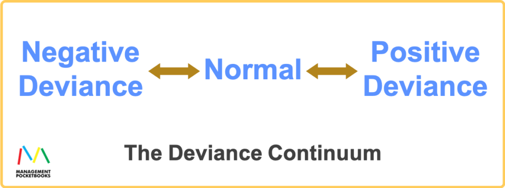 The Deviance Continuum