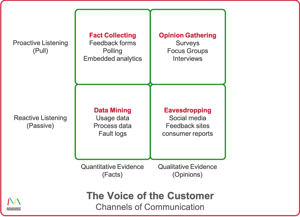 Voice of the Customer - Channels of Communication