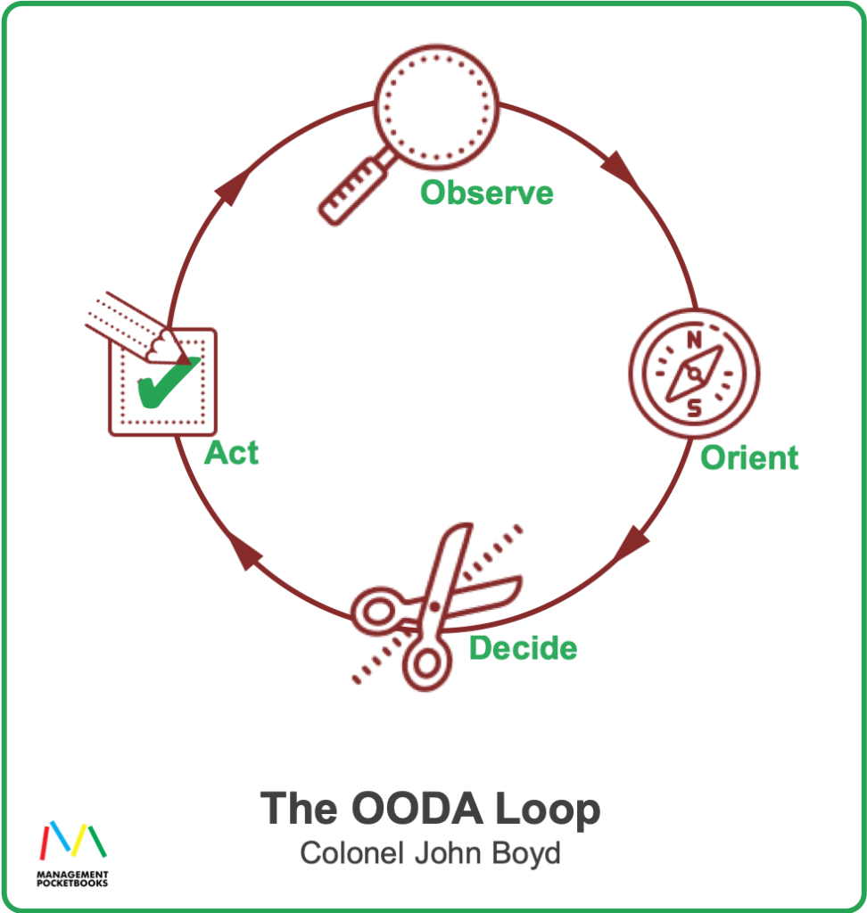 The OODA Loop - Colonel John Boyd