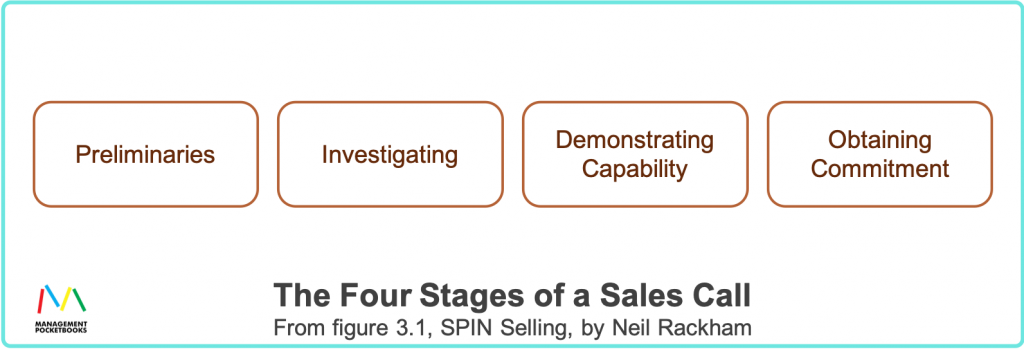 Four Stages of a Sales Call - From SPIN Selling by Neil Rackham