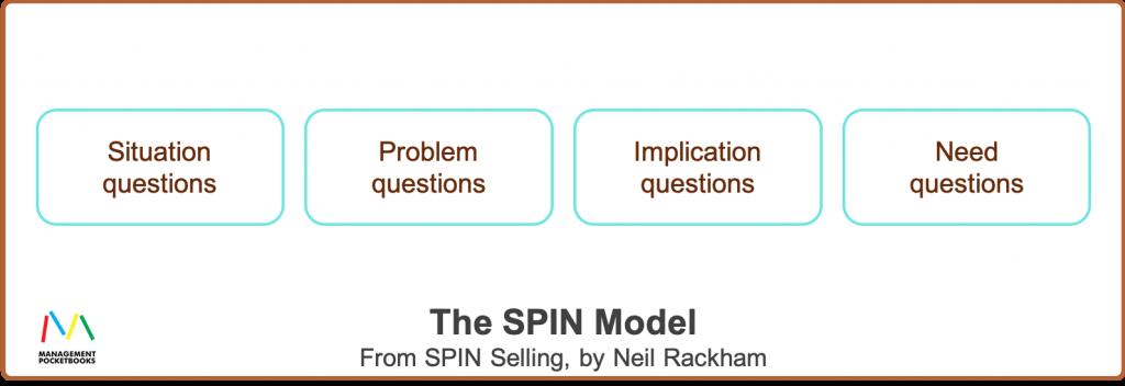 The SPIN Selling Model - Neil Rackham
