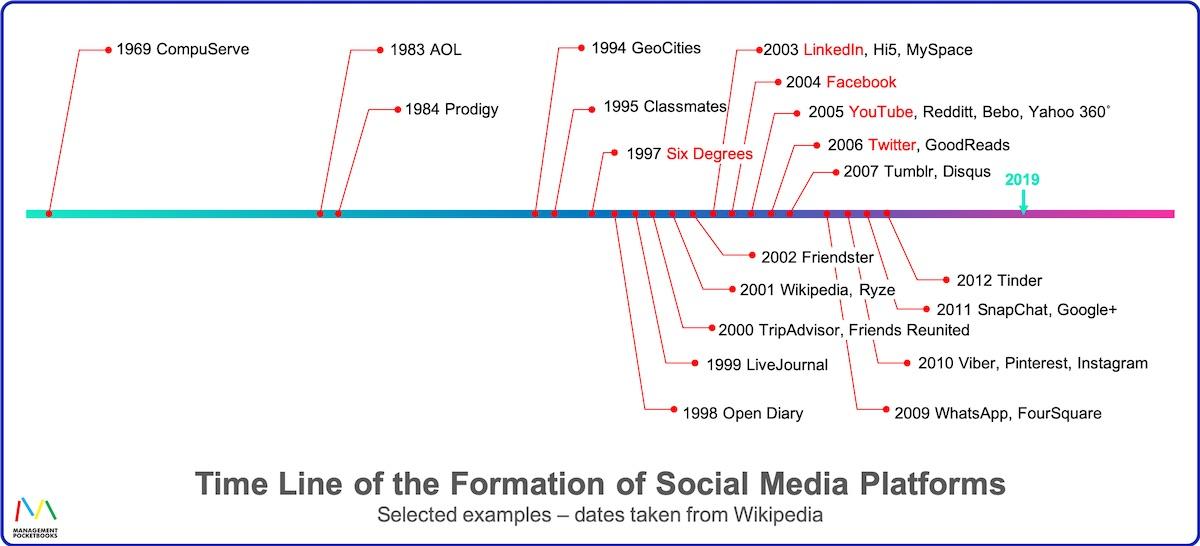 Timeline of the formation of social media platforms