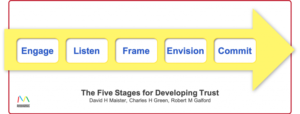 Five Stages of Developing Trust